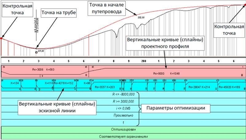 Створення проектного профілю методом оптимізації