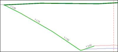 Укоси створюються відповідно до параметрів, заданих в стилях укосів насипу або виїмки. Ці параметри застосовуються автоматично по робочої позначці на брівці.