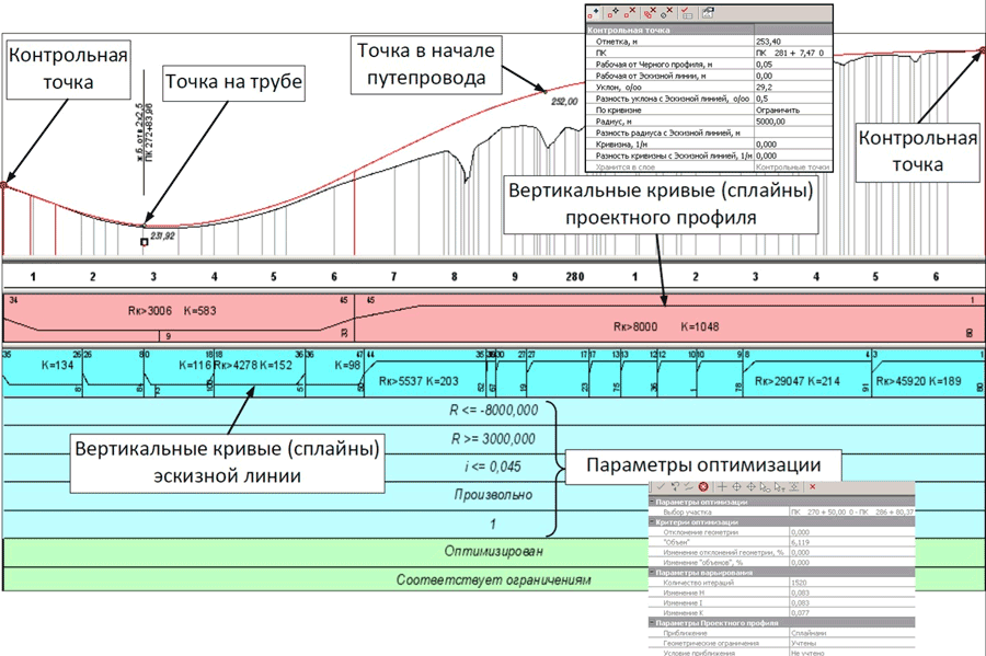 Рис. 9. Ділянка поздовжнього профілю. Проектна лінія створена сплайн-оптимізацією