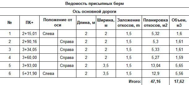 рис.4 - CREDO ОРГАНИЗАЦИЯ ДВИЖЕНИЯ