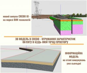 Впровадження ВІМ-моделювання в Україні стає реальністю! Випуск версії CREDO III 2.4