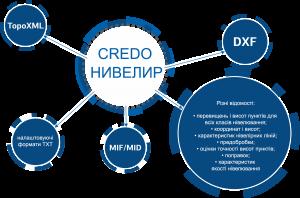 Технологія роботи в системах CREDO НИВЕЛИР и CREDO РАСЧЕТ ДЕФОРМАЦИЙ